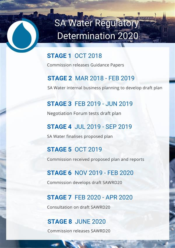 SAWRD 2020 timeline of main stages infographic